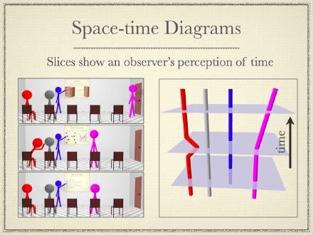 String theory and duality space time diagrams for Space time theory