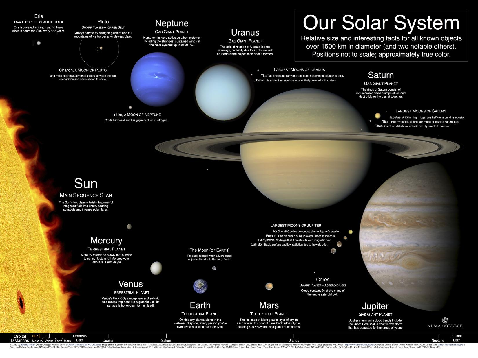 Our Solar System: A poster and index of best available planet images